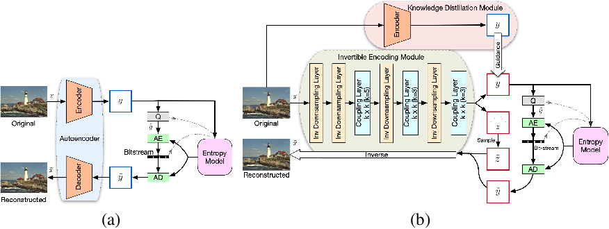 Figure 1 for Modeling Lost Information in Lossy Image Compression
