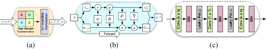 Figure 3 for Modeling Lost Information in Lossy Image Compression