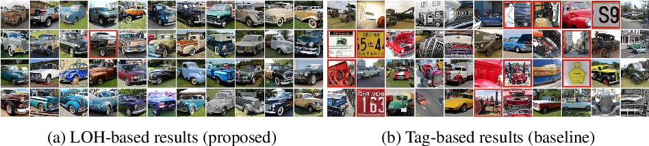 Figure 2 for LOH and behold: Web-scale visual search, recommendation and clustering using Locally Optimized Hashing