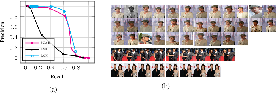 Figure 3 for LOH and behold: Web-scale visual search, recommendation and clustering using Locally Optimized Hashing