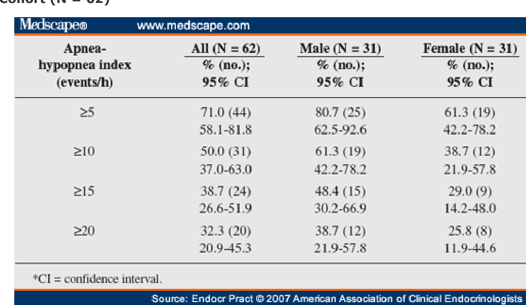Table 3. Prevalence Rates and 95% Confidence Intervals for Sleep Apnea in Polysomnography Cohort (N = 62)*