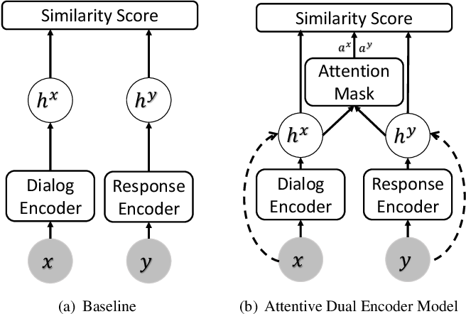 Figure 3 for Toward Interpretability of Dual-Encoder Models for Dialogue Response Suggestions