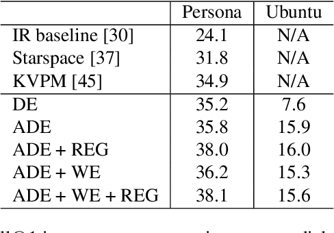 Figure 2 for Toward Interpretability of Dual-Encoder Models for Dialogue Response Suggestions