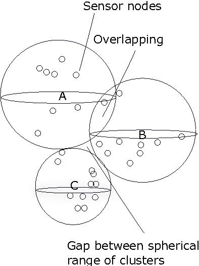 Fig. 1: Tessellate among spherical range of clusters
