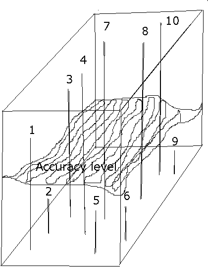 Fig. 2: Temperature profile extracted by nodes in 3D space