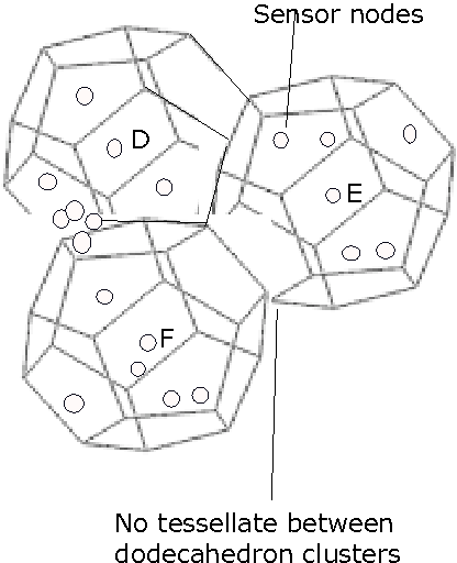 Fig. 3: Dodecahedron range of clusters having no tessellate