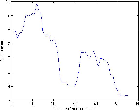 Fig. 4: Cost function versus number of sensor nodes