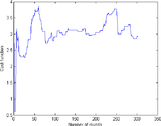 Fig. 6: Cost function versus number of rounds