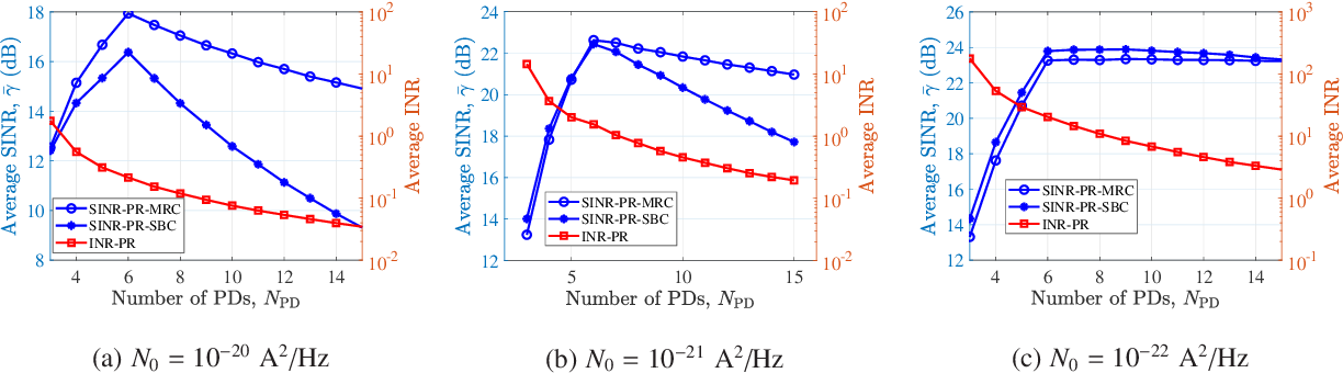 Figure 2 for Interference Mitigation using Optimized Angle Diversity Receiver in LiFi Cellular network