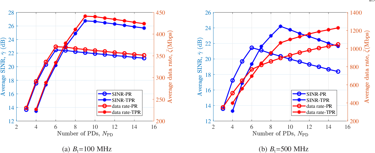 Figure 3 for Interference Mitigation using Optimized Angle Diversity Receiver in LiFi Cellular network