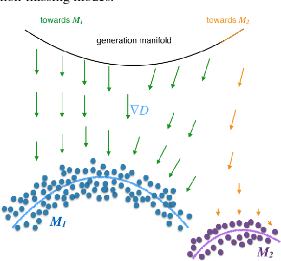 Figure 2 for Mode Regularized Generative Adversarial Networks