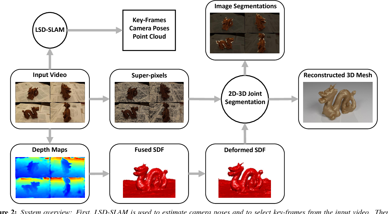 Figure 2 for 3DFS: Deformable Dense Depth Fusion and Segmentation for Object Reconstruction from a Handheld Camera