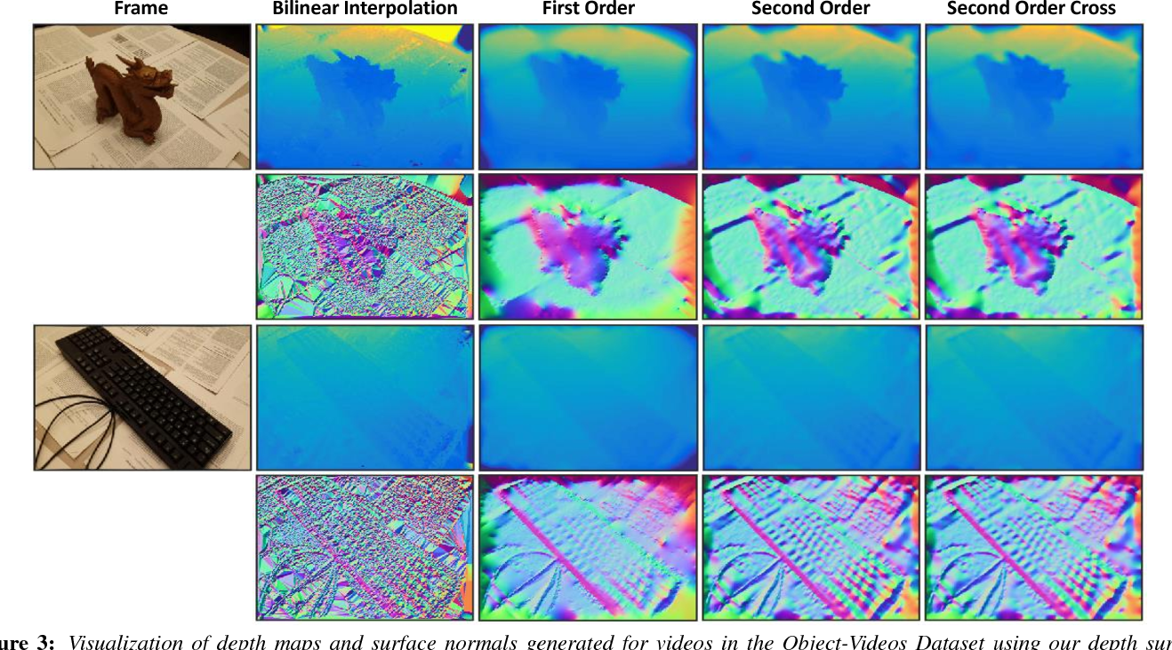 Figure 3 for 3DFS: Deformable Dense Depth Fusion and Segmentation for Object Reconstruction from a Handheld Camera