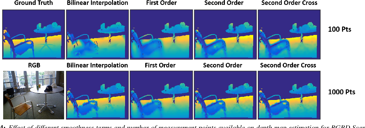 Figure 4 for 3DFS: Deformable Dense Depth Fusion and Segmentation for Object Reconstruction from a Handheld Camera