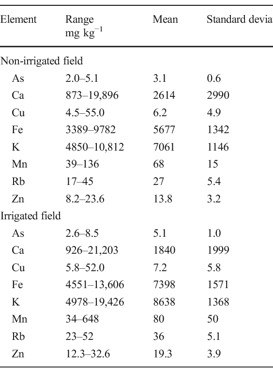 Table 2 Concentration of elements obtained by PXRF spectrometer for irrigated and non-irrigated fields in Welch, Texas, USA