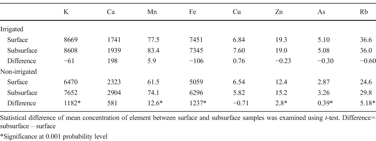 Table 3 Comparison of the mean concentration of elements at the surface and subsurface of the irrigated and non-irrigated cotton fields