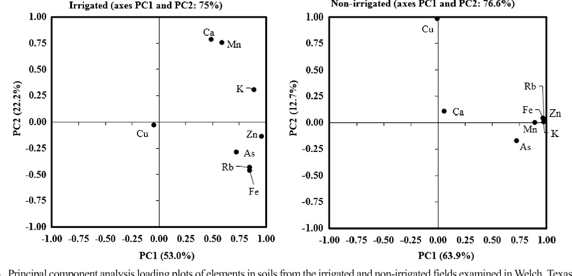 Fig. 5 Principal component analysis loading plots of elements in soils from the irrigated and non-irrigated fields examined inWelch, Texas, USA