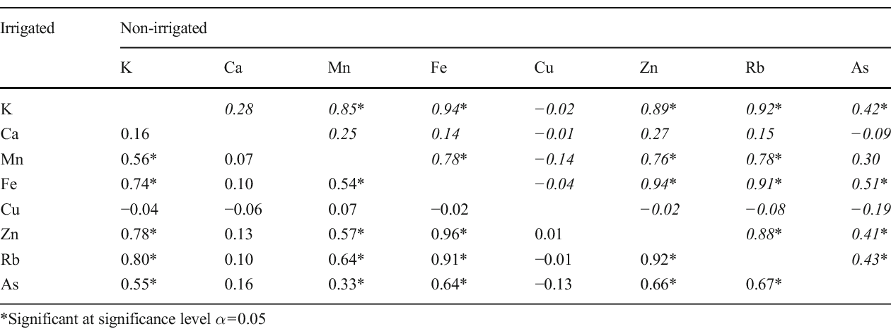 Table 4 Correlation matrix of PXRF-detected elements for soils of the irrigated field (n=140) and non-irrigated field (n=102) in Welch, Texas, USA (values in italics are for the non-irrigated fields)