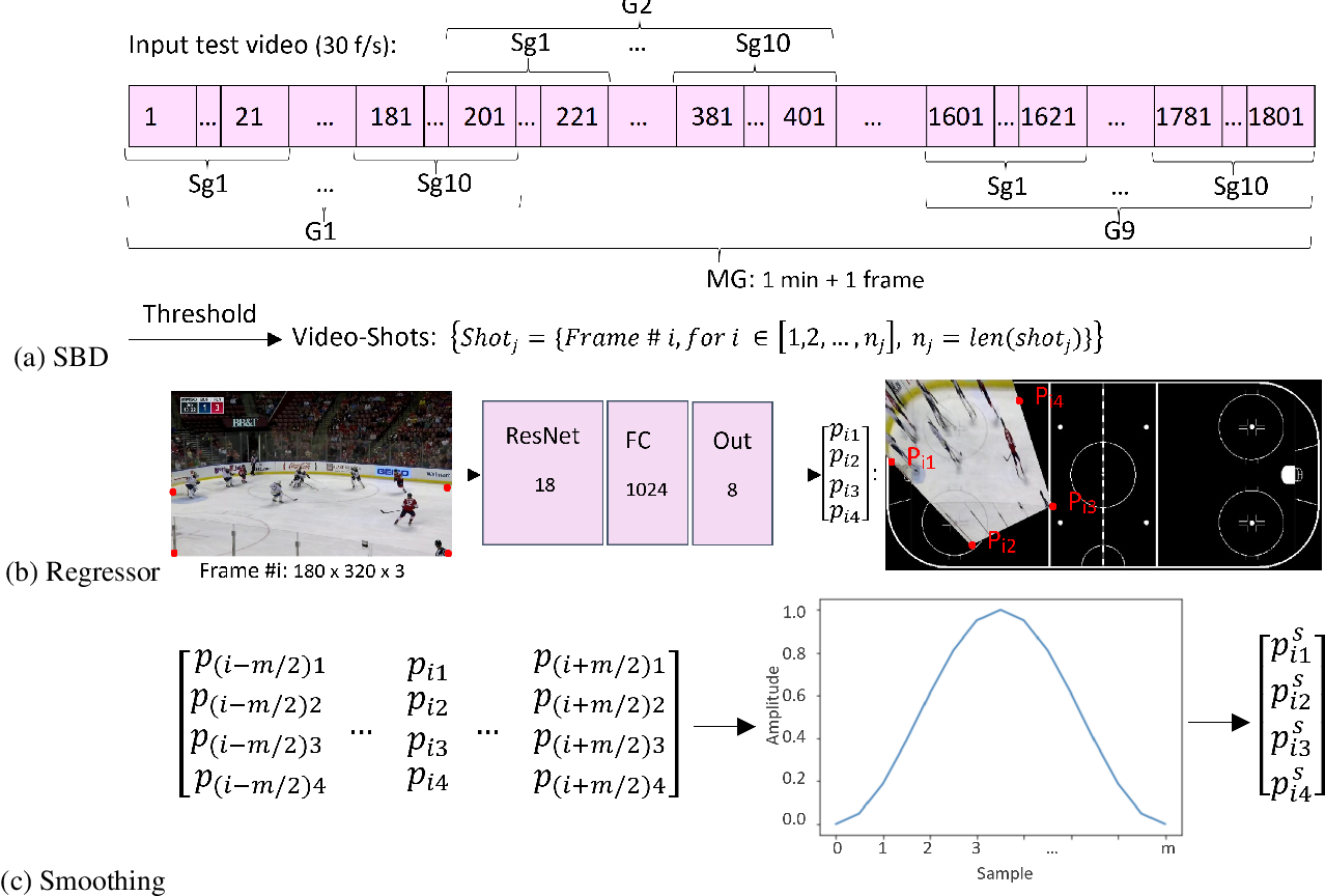 Figure 1 for Localization of Ice-Rink for Broadcast Hockey Videos