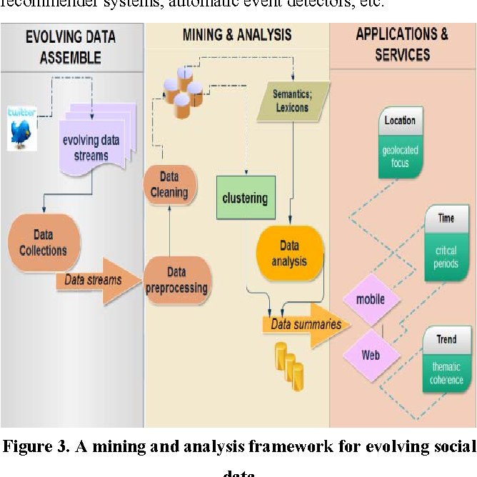 an analysis of the framework Analytical frameworks can help to collect and organize analysis patterns, tools, skills, organization techniques, examples, and expertise of others who have solved similar modeling problems.