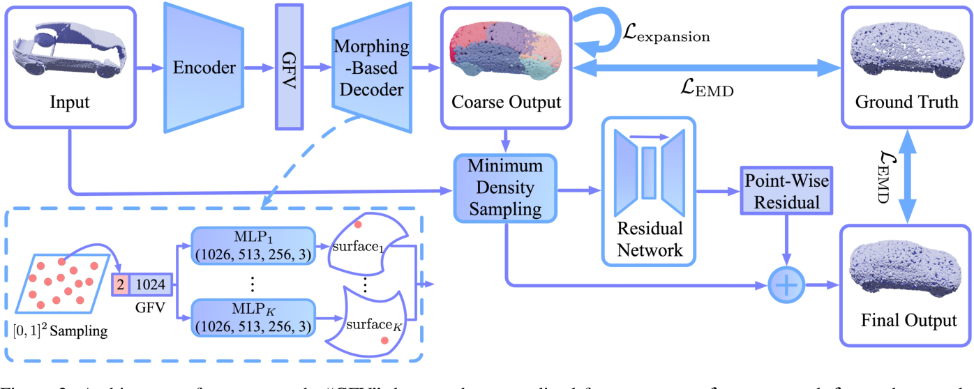 Figure 3 for Morphing and Sampling Network for Dense Point Cloud Completion