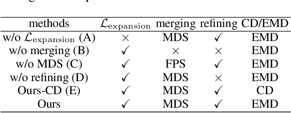 Figure 4 for Morphing and Sampling Network for Dense Point Cloud Completion