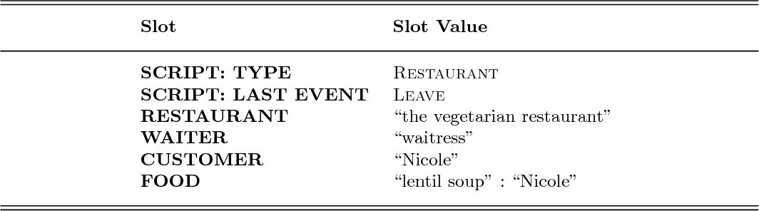 Figure 1 for An Application of ASP Theories of Intentions to Understanding Restaurant Scenarios: Insights and Narrative Corpus