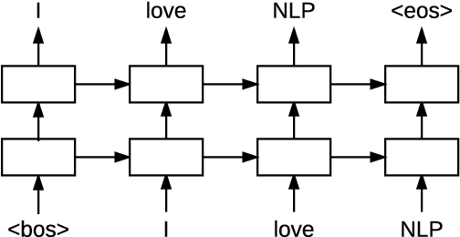 Figure 1 for Neural Transition-based Syntactic Linearization