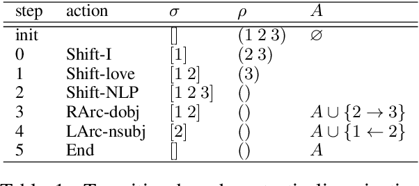 Figure 2 for Neural Transition-based Syntactic Linearization