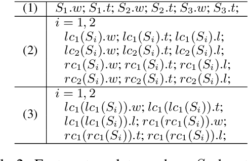Figure 4 for Neural Transition-based Syntactic Linearization