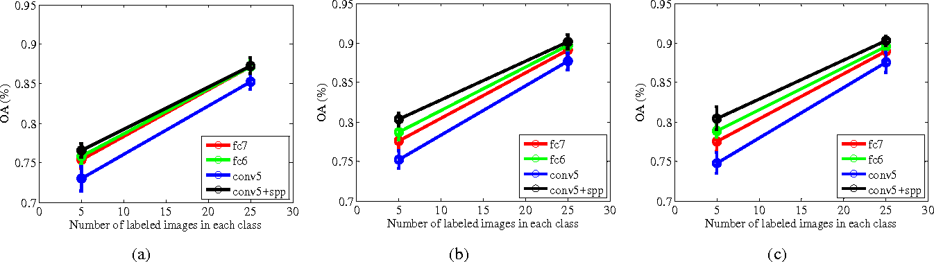 Figure 3 for Learning Multi-Scale Deep Features for High-Resolution Satellite Image Classification
