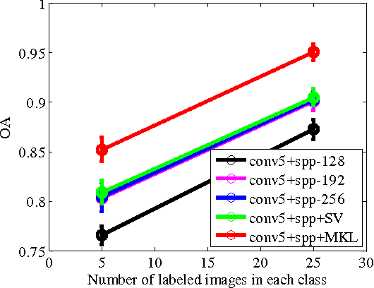 Figure 4 for Learning Multi-Scale Deep Features for High-Resolution Satellite Image Classification