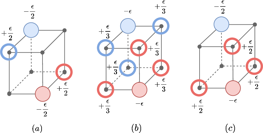 Figure 3 for On Multimarginal Partial Optimal Transport: Equivalent Forms and Computational Complexity