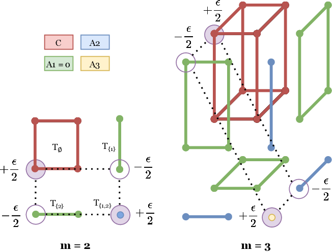 Figure 1 for On Multimarginal Partial Optimal Transport: Equivalent Forms and Computational Complexity