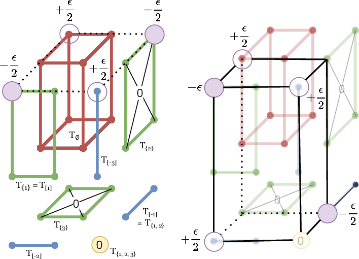Figure 2 for On Multimarginal Partial Optimal Transport: Equivalent Forms and Computational Complexity