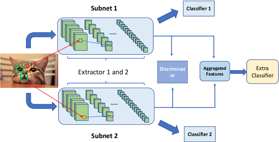 Figure 3 for Parallel Convolutional Networks for Image Recognition via a Discriminator