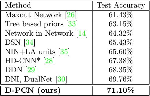 Figure 2 for Parallel Convolutional Networks for Image Recognition via a Discriminator