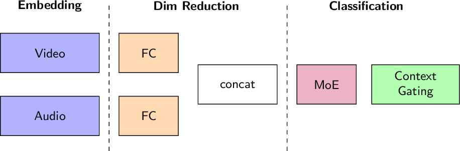 Figure 1 for Training compact deep learning models for video classification using circulant matrices