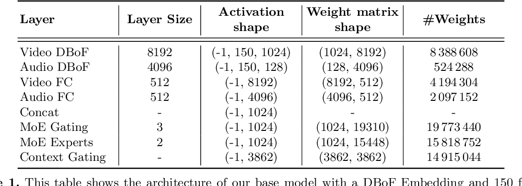 Figure 2 for Training compact deep learning models for video classification using circulant matrices