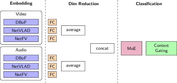 Figure 3 for Training compact deep learning models for video classification using circulant matrices