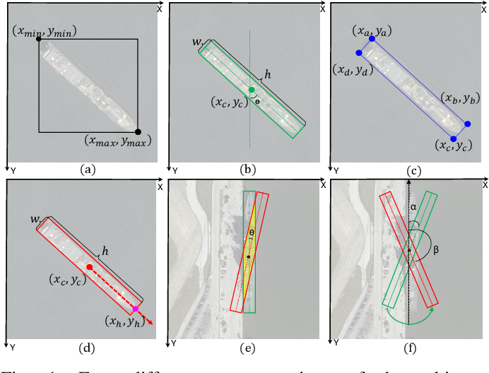 Figure 1 for Arbitrary-Oriented Ship Detection through Center-Head Point Extraction