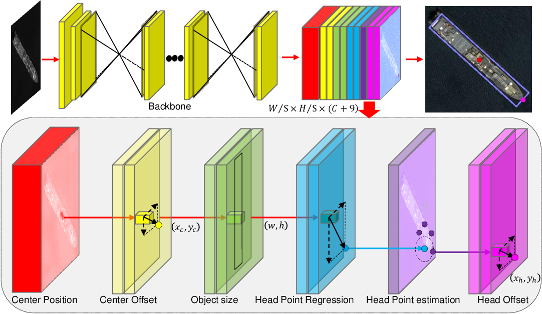 Figure 2 for Arbitrary-Oriented Ship Detection through Center-Head Point Extraction