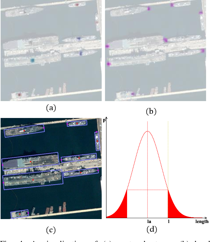 Figure 4 for Arbitrary-Oriented Ship Detection through Center-Head Point Extraction