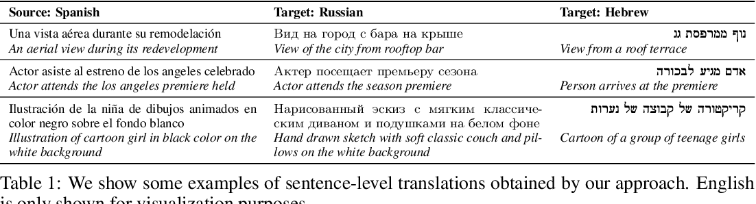 Figure 2 for Globetrotter: Unsupervised Multilingual Translation from Visual Alignment