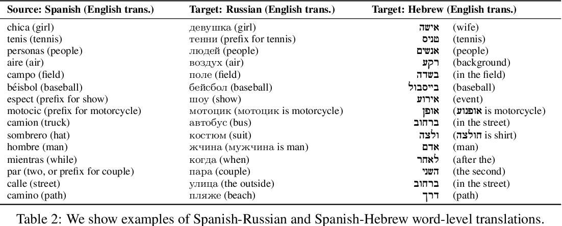 Figure 4 for Globetrotter: Unsupervised Multilingual Translation from Visual Alignment
