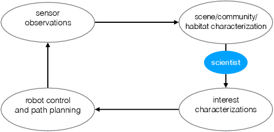 Figure 2 for Streaming Scene Maps for Co-Robotic Exploration in Bandwidth Limited Environments