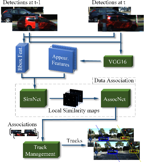 Figure 1 for FANTrack: 3D Multi-Object Tracking with Feature Association Network