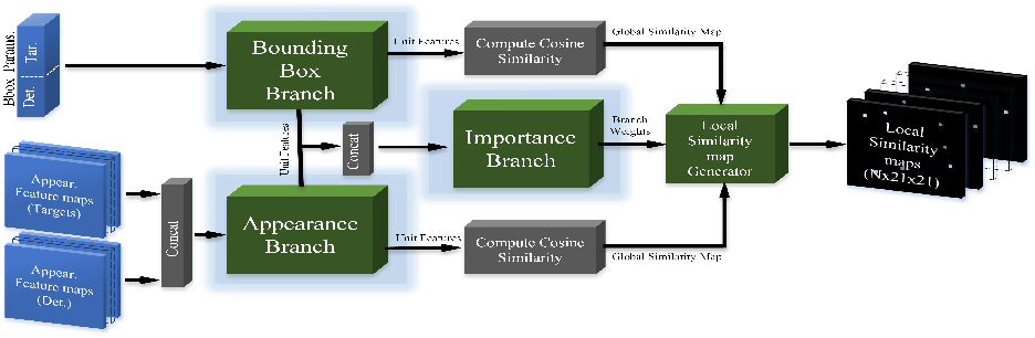 Figure 3 for FANTrack: 3D Multi-Object Tracking with Feature Association Network