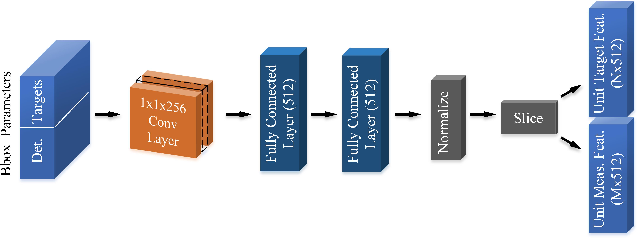Figure 4 for FANTrack: 3D Multi-Object Tracking with Feature Association Network