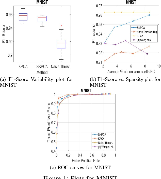 Figure 1 for Sparse Kernel PCA for Outlier Detection